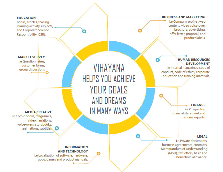 vihayana-english-service-tr